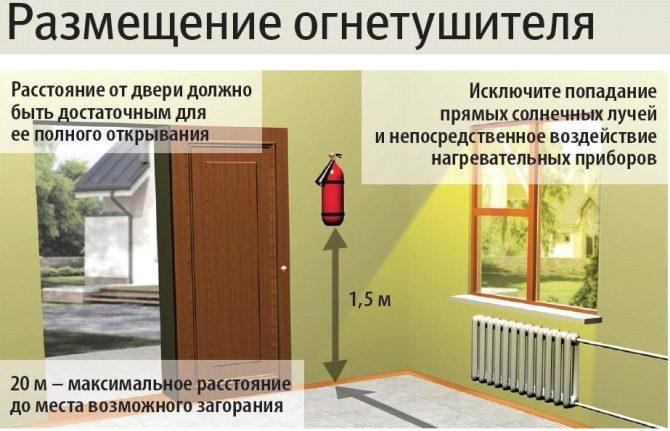 правильное размещение огнетушитля